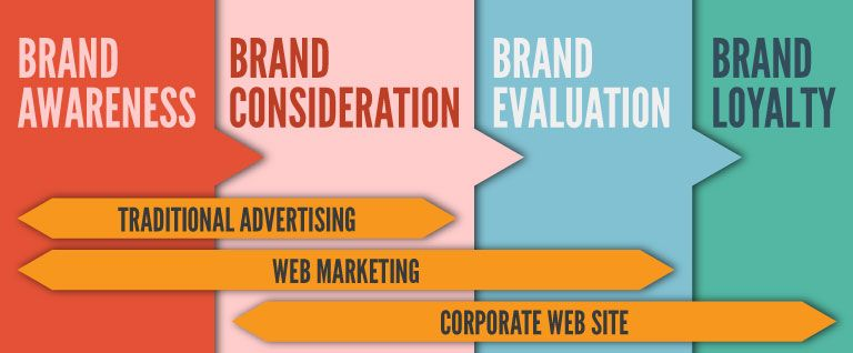website brand awareness